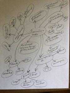 mind map of tasks